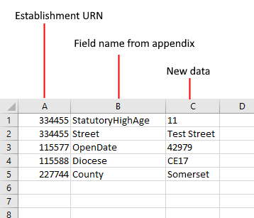 example spreadsheet populated with Establishment URN in column A, Field name from appendix in column B, New data in column C